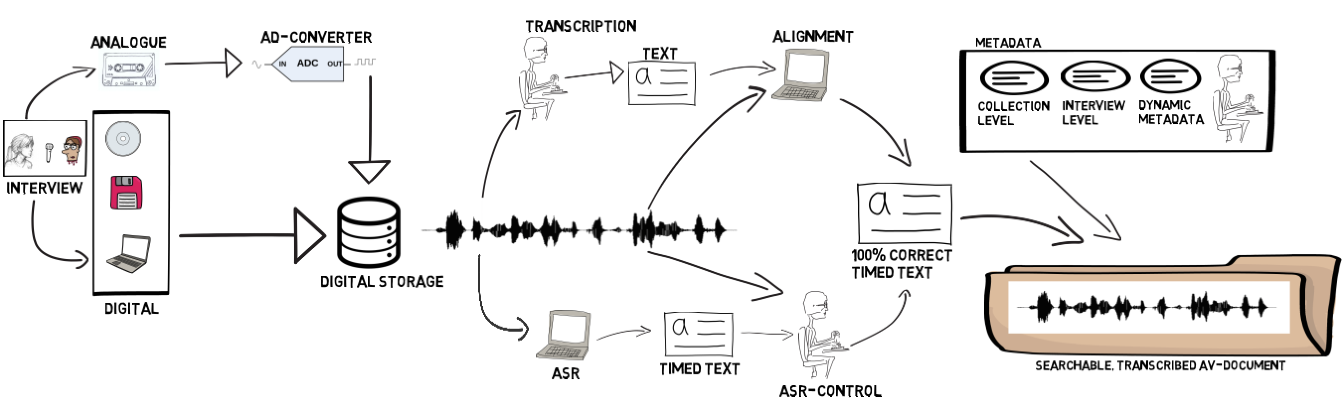 transcription chain